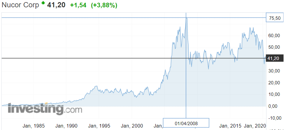 Котировка Nucor 1983-2020