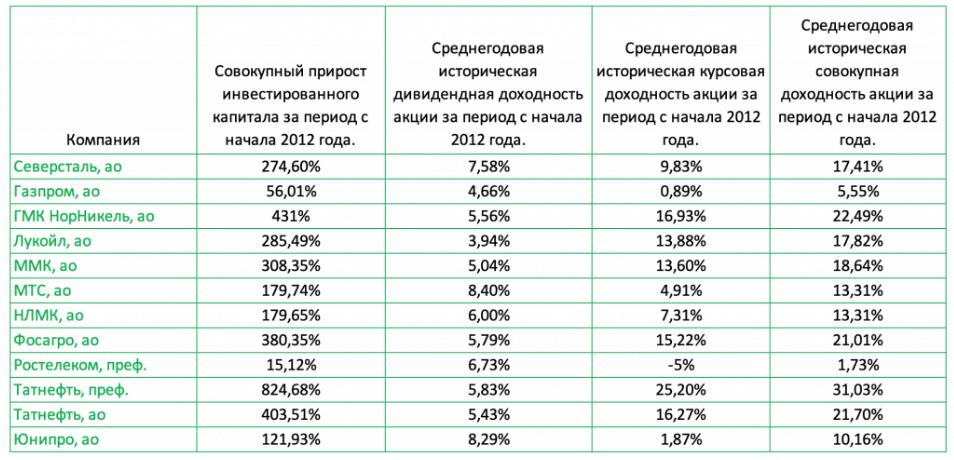 Доходность дивидендных аристократов РФ 2012-20