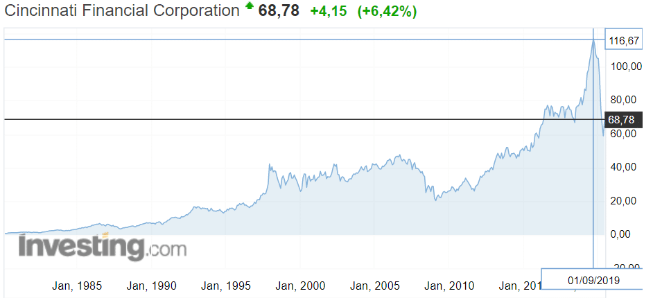 Котировка Cincinnati Financial 1983-2020