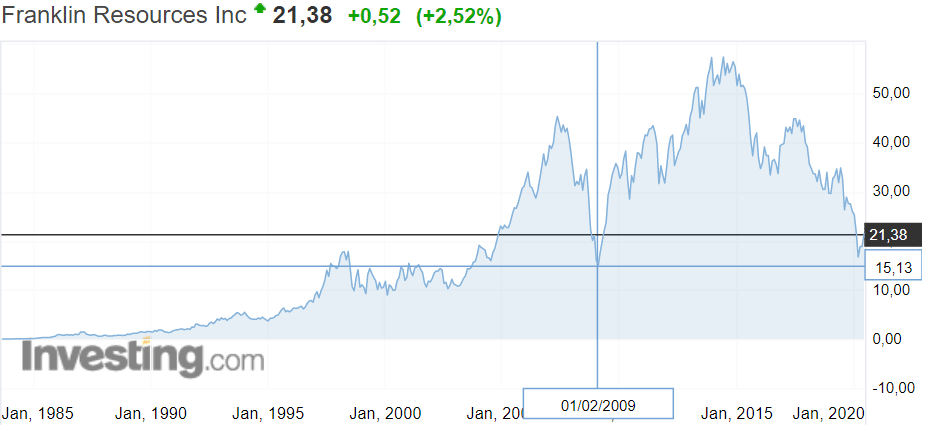 Котировка Franklin Resources 1983-2020