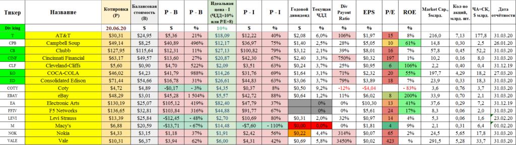 Проблемные акции США, но с перспективами