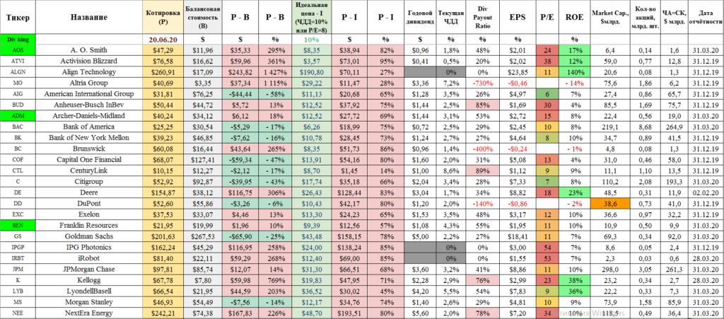 Средние акции США - 1