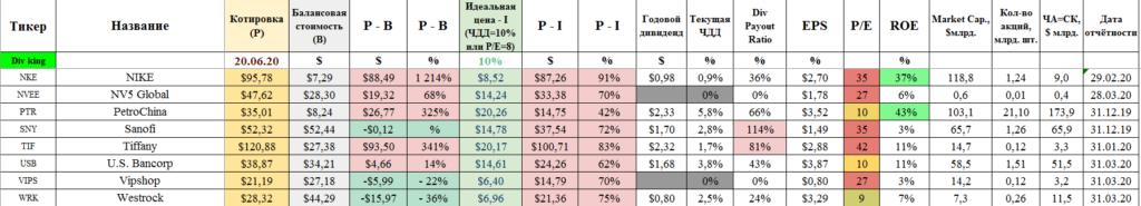 Средние акции США - 2
