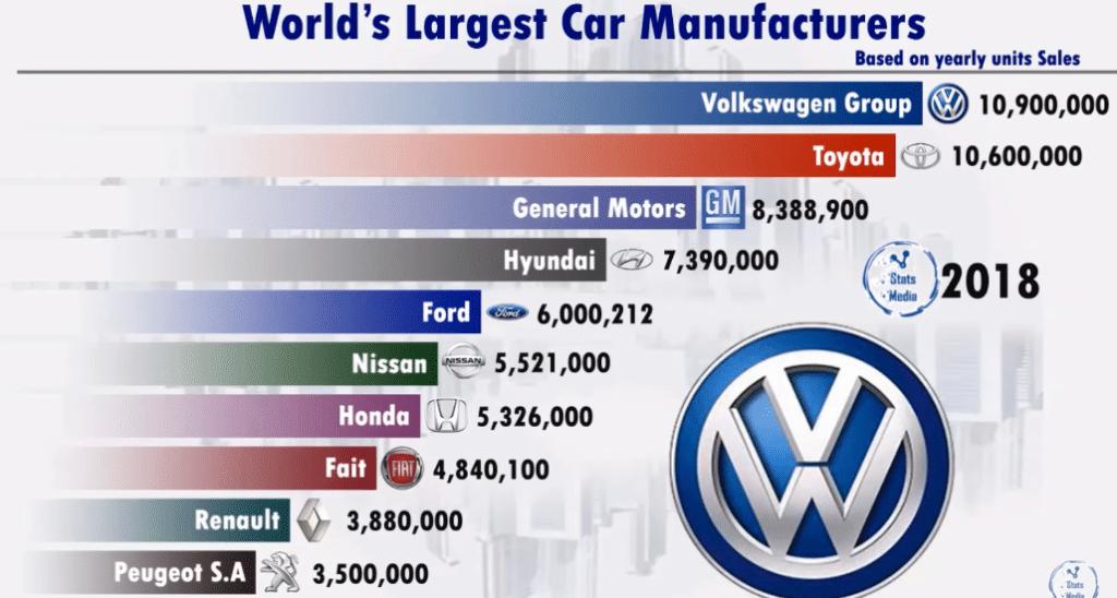 Крупнейшие автопроизводители 2018