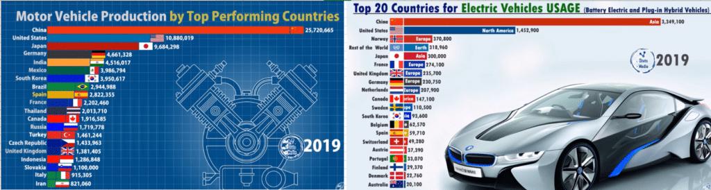 Сравнение стран по производству обычных и электроавтомобилей 2019