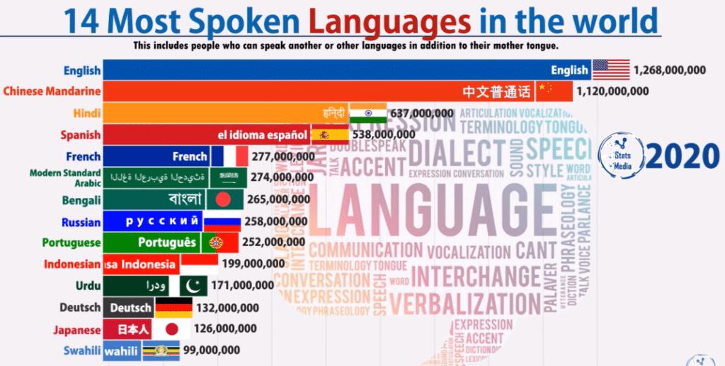 Самые распространённые языки в мире 2020