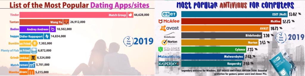 Самые популярные сайты знакомств и антивирусы 2019
