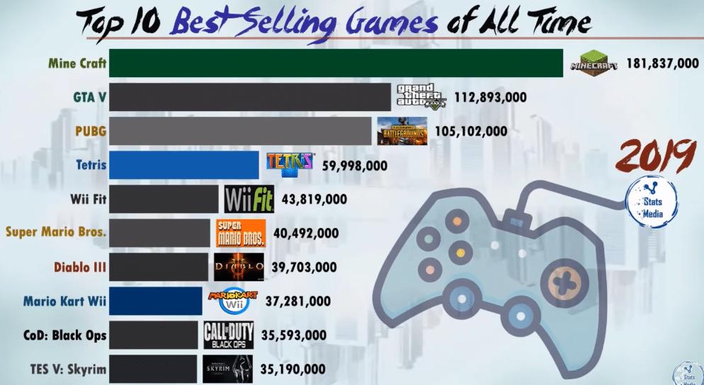 Самые популярные игры (по кол-ву продаж) за всю историю 2019