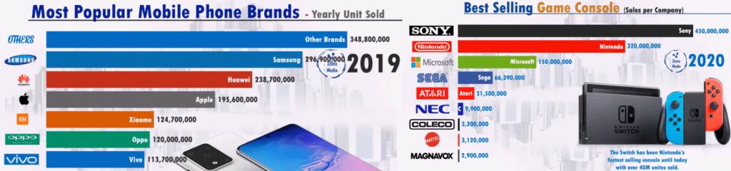 Производители смартфонов и игровых консолей 2019-20