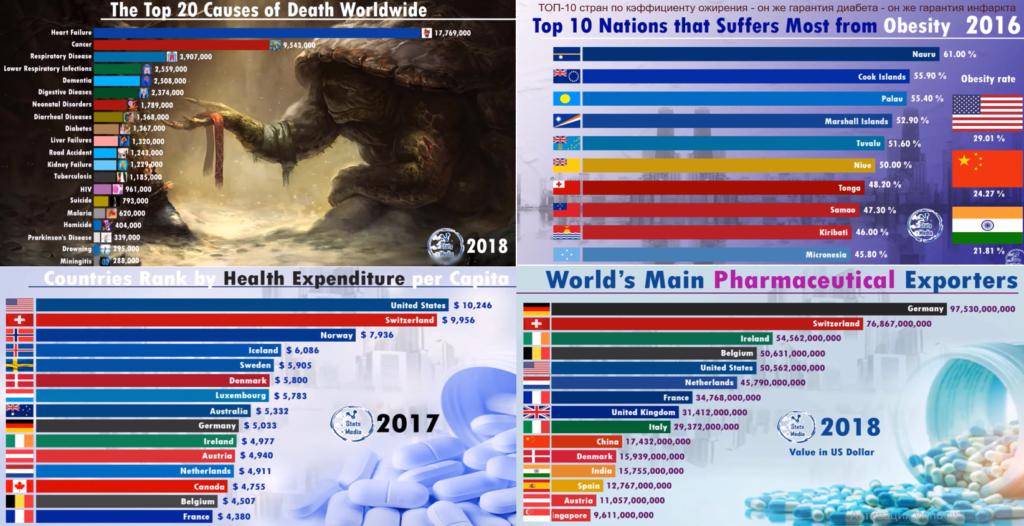 Самые смертельные болезни, Ожирение, расходы на лекартсва и их экспорт 2016-18