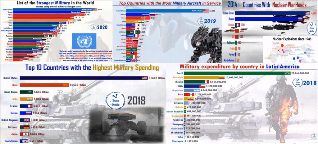 Мировое положение держав и их расходы 2018-20