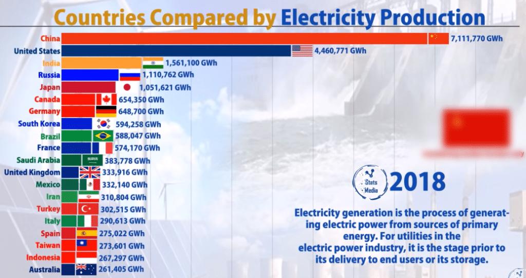 Производство электроэнергии по странам 2018
