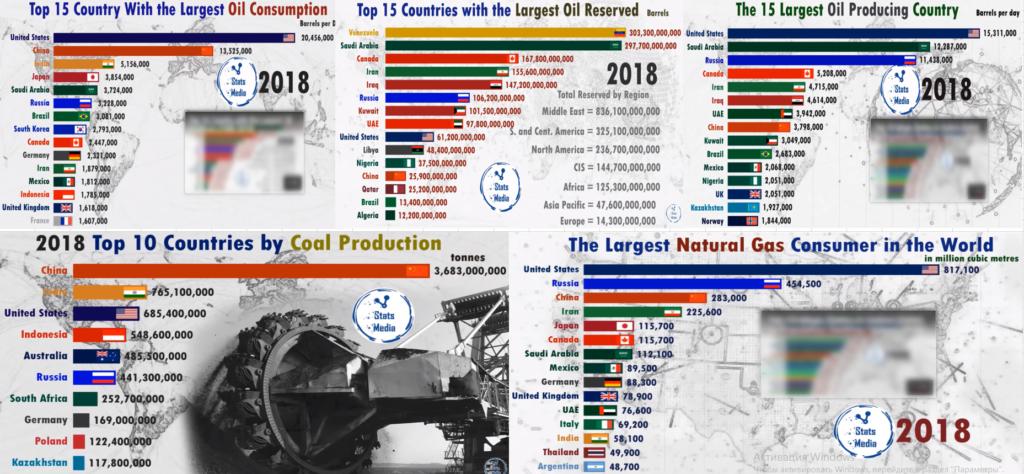 Крупнейшие производители и потребители нефтеуглегаза 2018