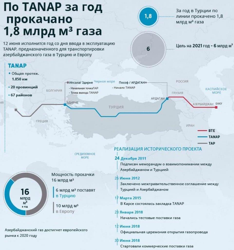 Объём прокачиваемого газа по TANAP
