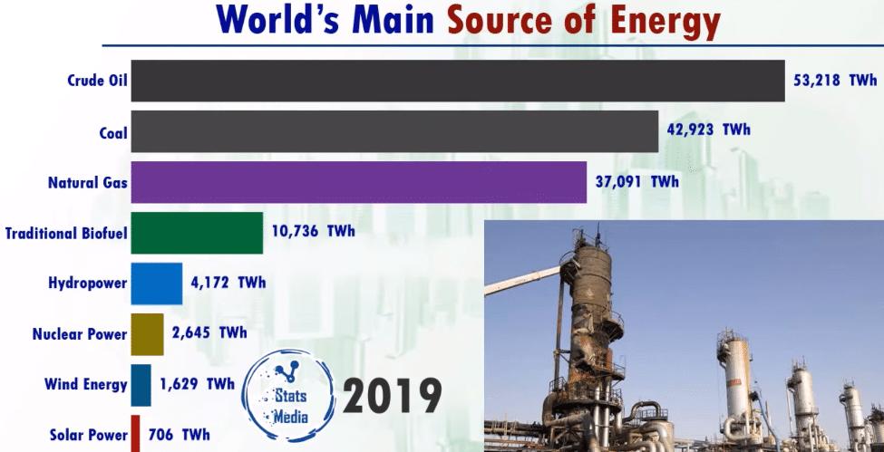 Производство энергии по видам 2019