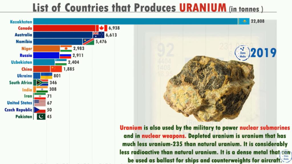 Крупнейшие производители урана 2019
