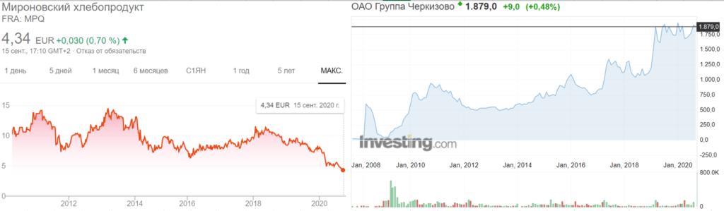 Котировки МХП и Черкизово