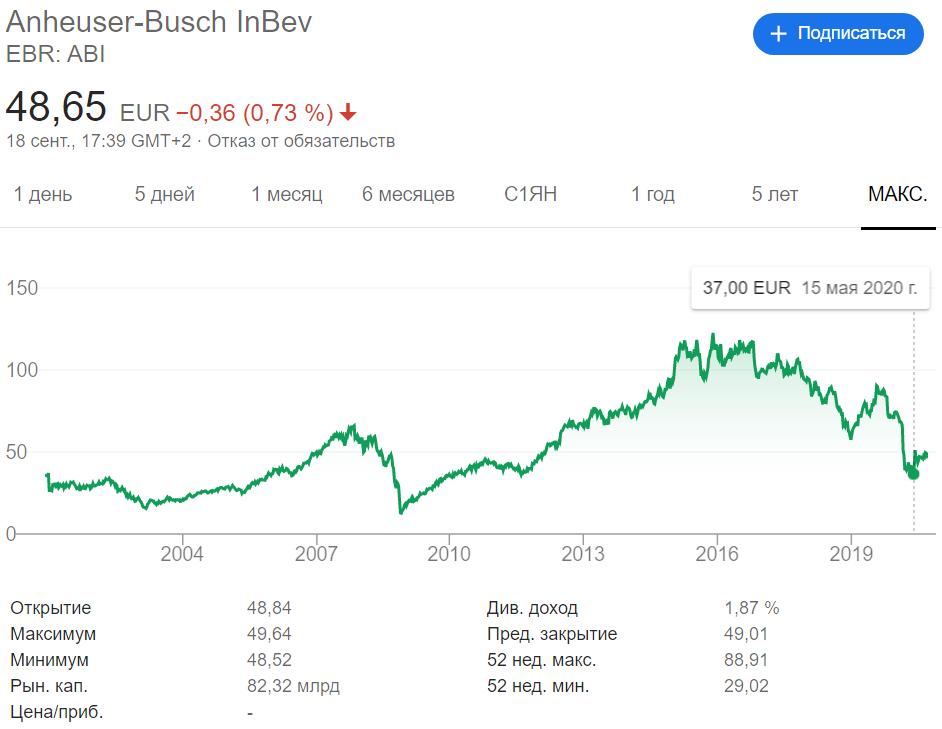 Котировка Anheuser-Busch