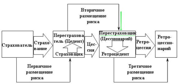 Схема процесса перестрахования