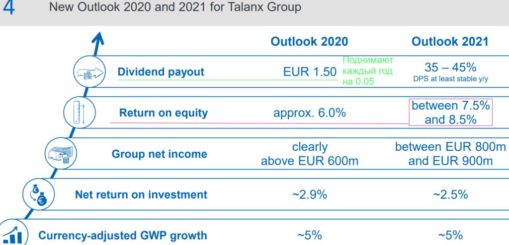 Планы Talanx на 2021