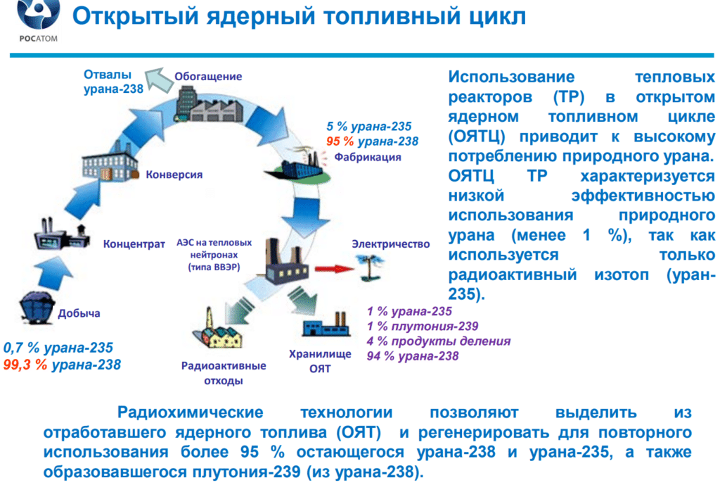 Открытый ядерный топливный цикл