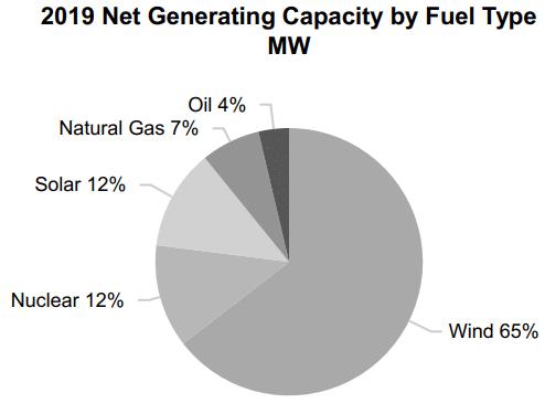 Источники энергии NextEra Energy
