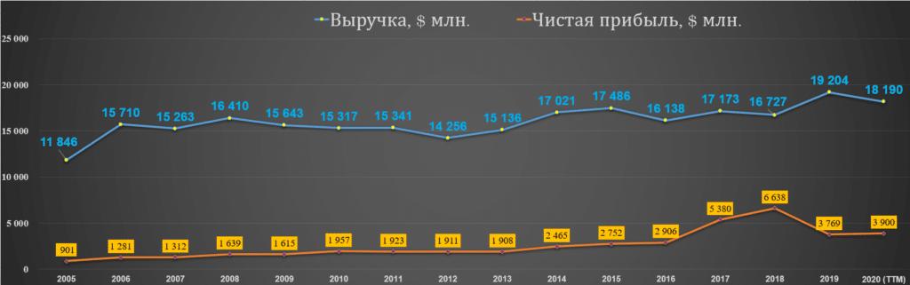 Выручка и прибыль NEE 2005-20