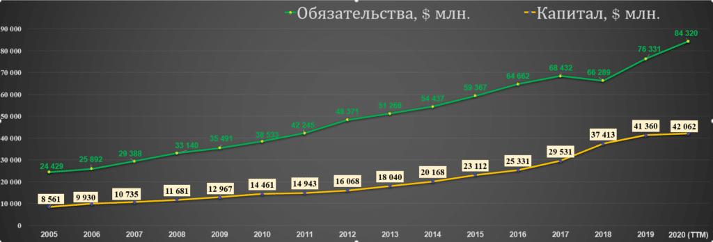 Обязательства и капитал NEE 2005-20
