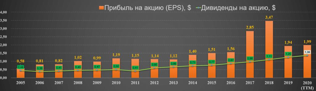 EPS и дивиденды NEE 2005-20