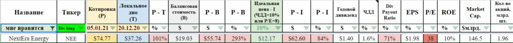 P и B акции NextEra Energy 06.01.21