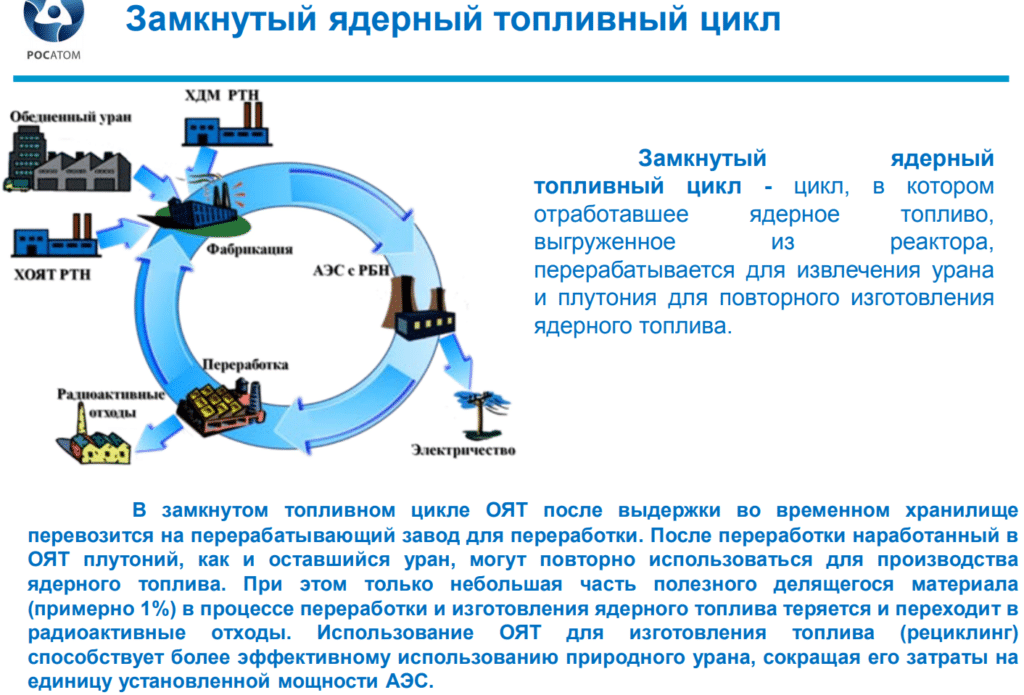 Замкнутый ядерный топливный цикл