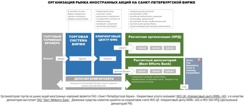 Схема торгов биржи СПБ