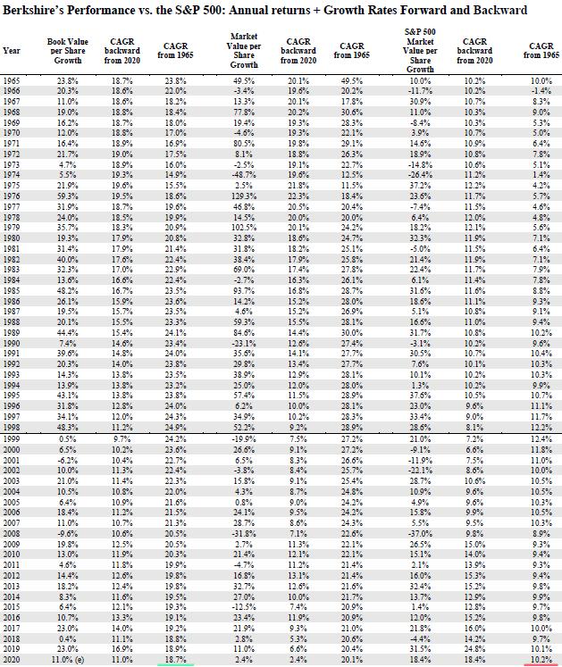 Berkshire против S&P 500 1965-2020