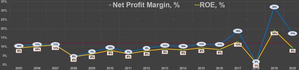 Net margin и ROE Berkshire
