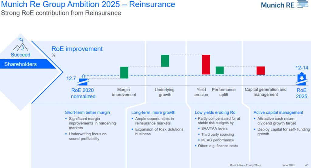 прогноз ROE Munich Re до 2025-го