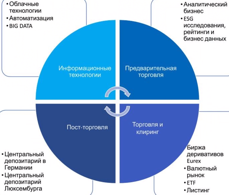 структура бизнеса (DB1)