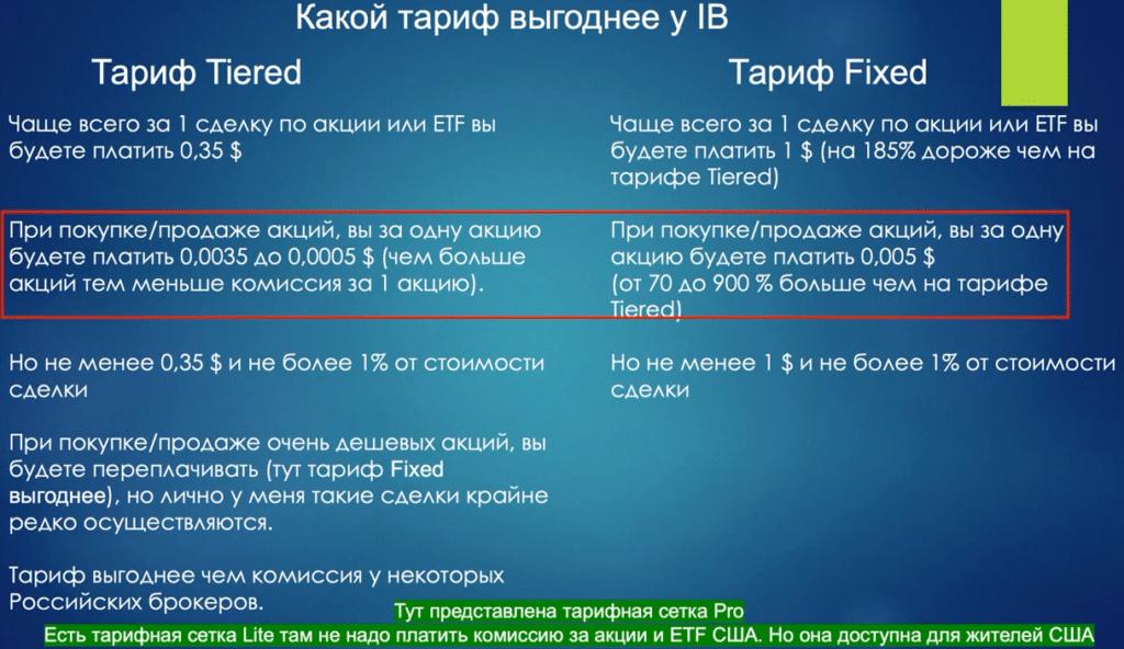 сравнение тарифов IB-1