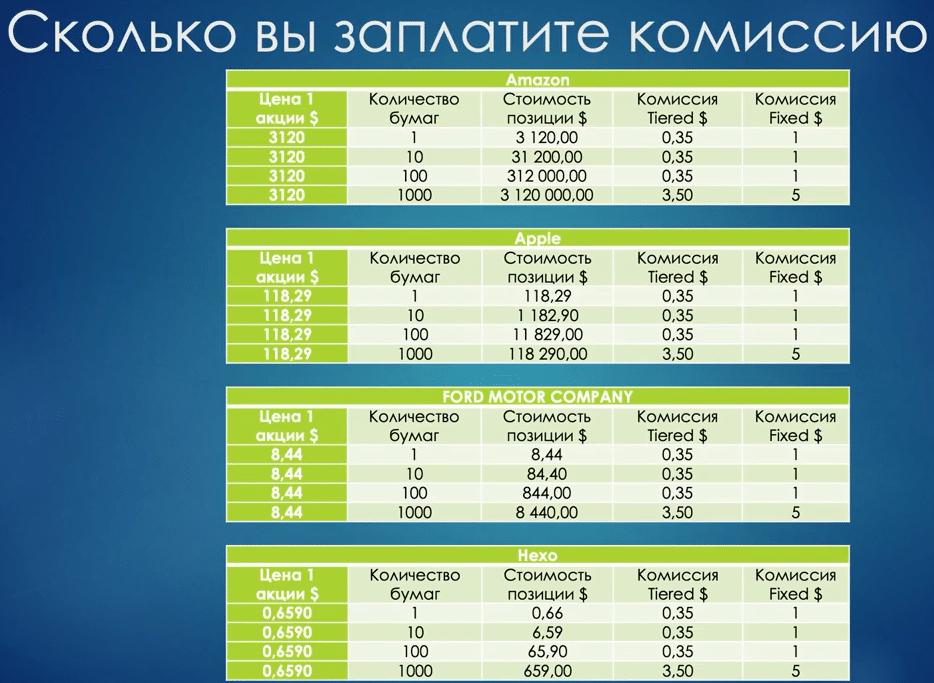 сравнение тарифов IB - 2