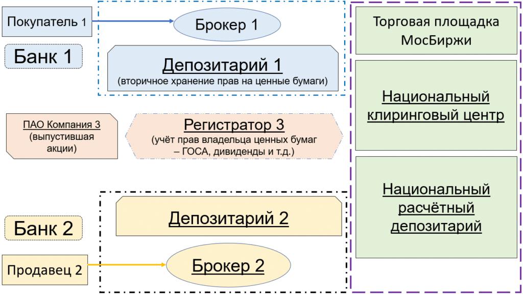 схема торгов российскими бумагами
